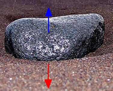 Par ação-reação entre a pedra e a areia