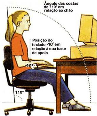 Postura correta em frente ao computador