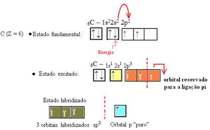 Processo de hibridização sp2 do carbono