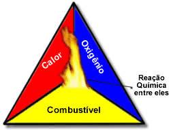 Reação química do triângulo de fogo