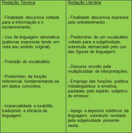 Características da redação técnica e literária