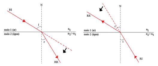 Ao passar de um meio mais refringente para um meio menos refringente, a velocidade da luz diminui.