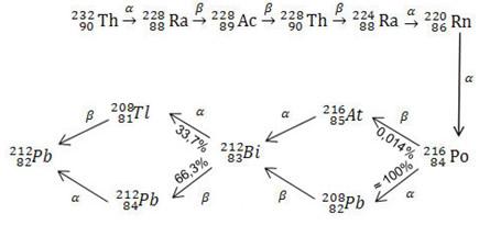 Série de desintegração radioativa do tório