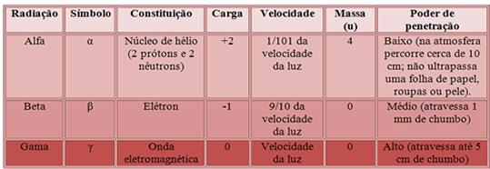 Tabela de características das três radiações nucleares principais.