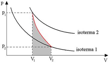 Gráfico representando uma transformação adiabática