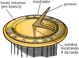 Modelo de relógio de sol