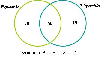 Diagramas de venn brasil escola conclumos que 51 alunos erraram as duas questes ccuart Choice Image
