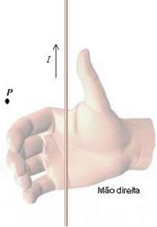 A Regra da Mão Direita Fig5(1)