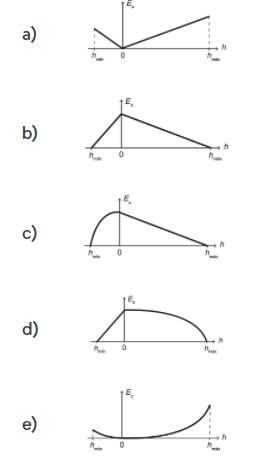 Alternativas com esboços do gráfico da energia cinética da criança em função de sua posição vertical – questão Enem 2017