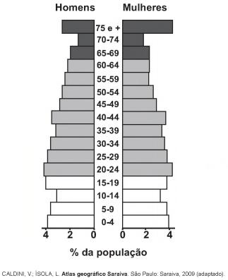 Imagem de pirâmide etária.