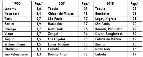 Quadro com projeções das populações para 2001 e 2015