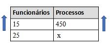 Tabela de proporção com as grandezas diretamente proporcionais funcionários e processos