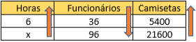 Tabela de proporção com as grandezas horas, funcionários, camisetas