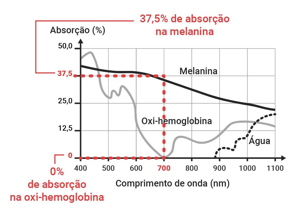 Análise do gráfico para absorção de comprimentos de onda pela melanina, oxi-hemoglobina e água — resposta questão Enem 2017.