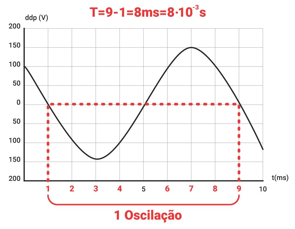 Análise do gráfico da tensão X tempo em osciloscópio — resposta de questão Enem 2017