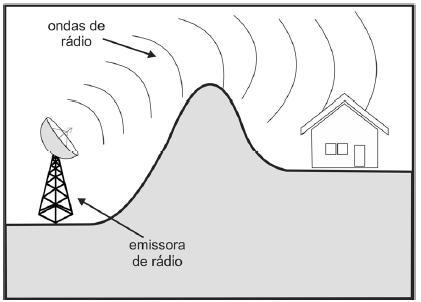 Figura I: emissora de rádio