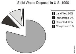 Gráfico com dados sobre a eliminação de resíduos sólidos nos EUA,1990.