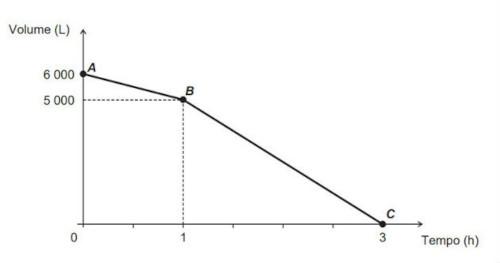 Gráfico mostra o volume de água presente na cisterna em função do tempo — enunciado questão Enem 2016