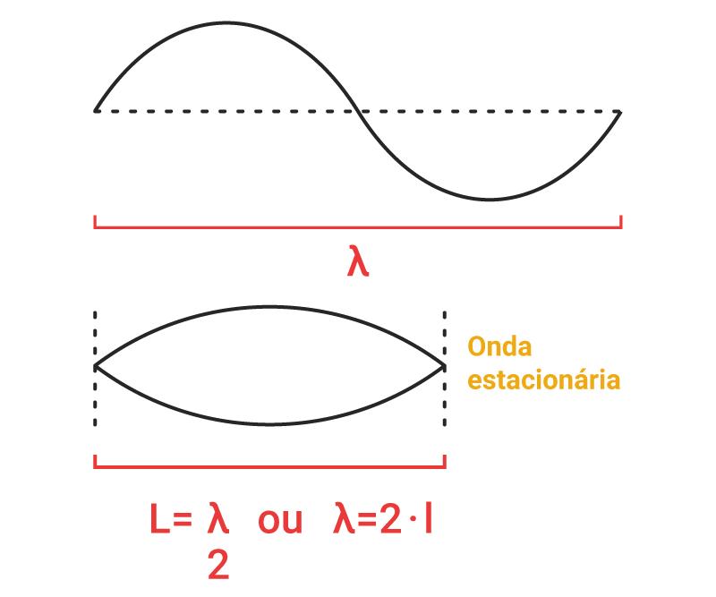 Ilustração para demonstrar comportamento de comprimento de onda estacionária — questão Enem 2013
