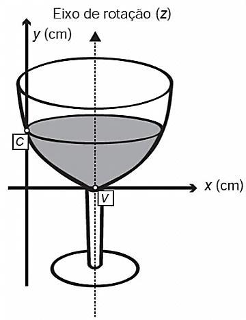 Esquema ilustrativo de rotação de parábola para formação de taça — questão Enem 2013