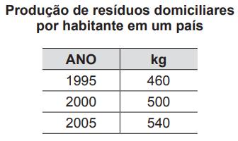 Tabela com média, em kg, de resíduos domiciliares produzidos anualmente por habitante, no período de 1995 a 2005