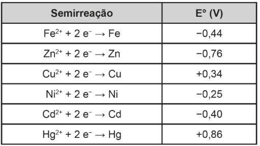 Tabela com semirreações de redução e seus respectivos potenciais padrão de metais de sacrifício