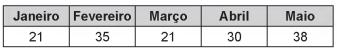 Quadro mostra lucro mensal, em milhares de reais, de empresa, de janeiro a maio.