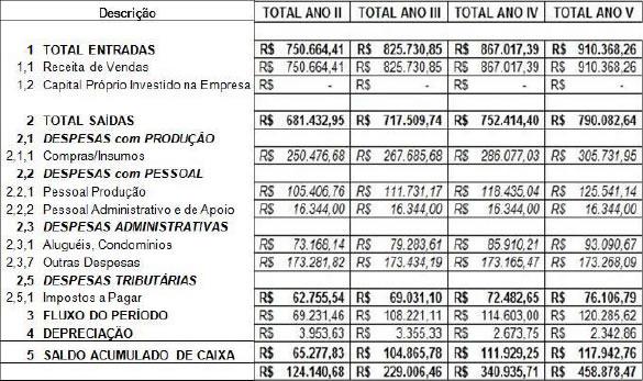 Análise de investimentos em uma cafeteria - Brasil Escola
