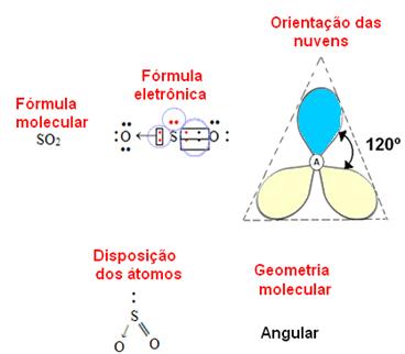 Geometria molecular angular do dióxido de enxofre