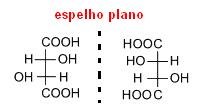 Ilustração de isômeros dextrogiro e levogiro do ácido tartárico