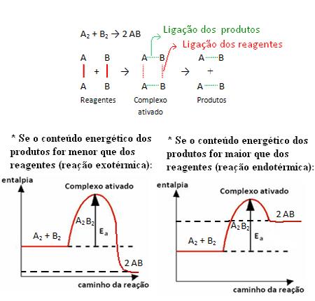 Energia de ativação e complexo ativado de reação genérica