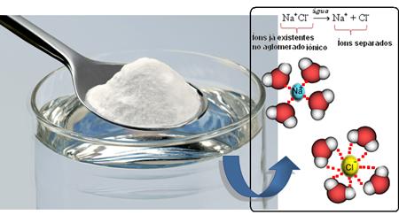Dissociação do sal na água
