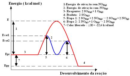 Diagrama gráfico de exemplo de catálise homogênea