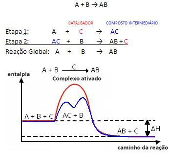 Gráfico de reação com catalisador que está tendo sua energia de ativação abaixada