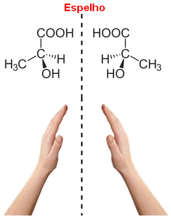 As mãos, assim como os enantiômeros, são a imagem especular um do outro