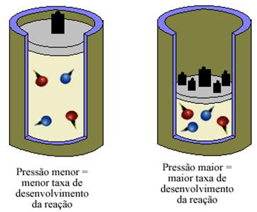 Concentração de partículas gasosas e rapidez da reação