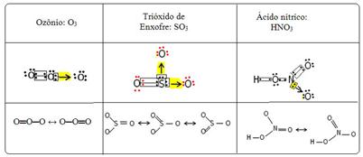 Tabela de exemplos de ligações dativas e estruturas de ressonância