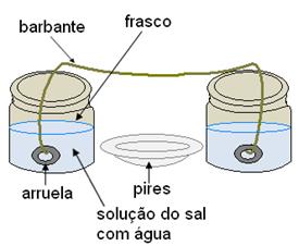 Experimento de formação de estalactites e estalagmites