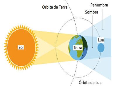 Tem-se o eclipse lunar quando a Lua penetra na região de sombra da Terra