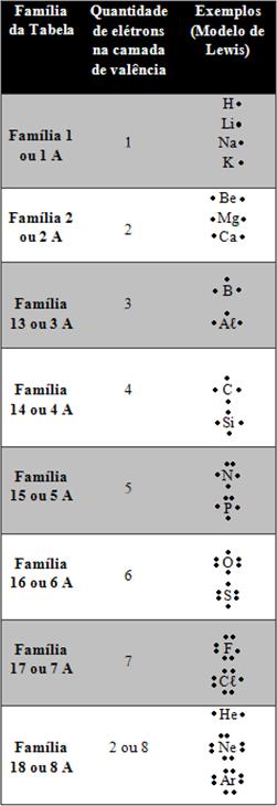 Tabela indicando os elétrons segundo o modelo de Lewis
