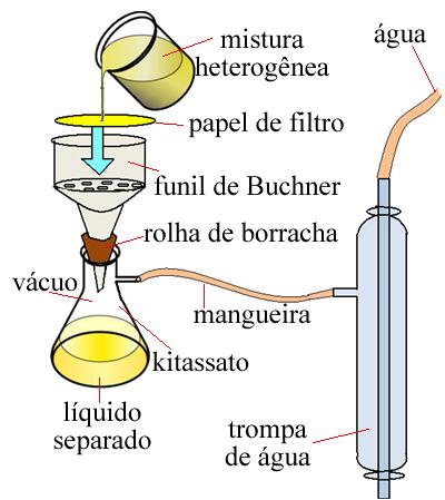 Esquema de aparelhagem para filtração a vácuo