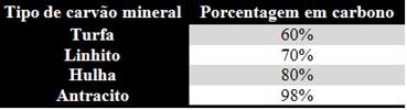 Tipos de carvões minerais e porcentagem de carbono
