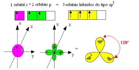 Formação de hibridização sp2 do boro