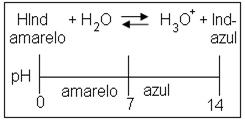 Esquema de comportamento de indicador ácido-base em meio ácido e básico