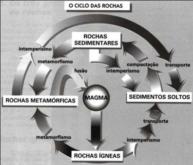 Esquema ilustrativo do Ciclo das Rochas
