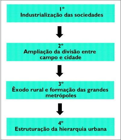 Esquema simplificado sobre o processo de urbanização na era capitalista