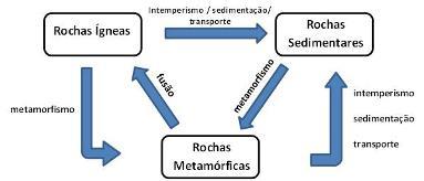 O ciclo das rochas e os processos atuantes
