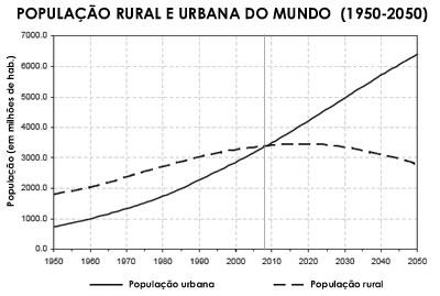 Crescimento da população mundial segundo a ONU. Os dados pós-2010 são apenas projeções