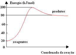 Diagrama de energia potencial de uma reação