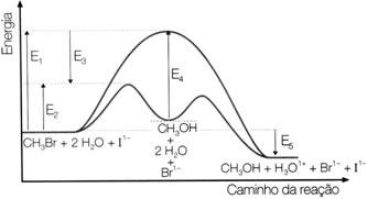 Diagrama da hidrólise do brometo de metila com e sem catalisador